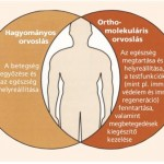 Ortomolekuláris gyógyítás