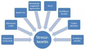 stresszkezelés
